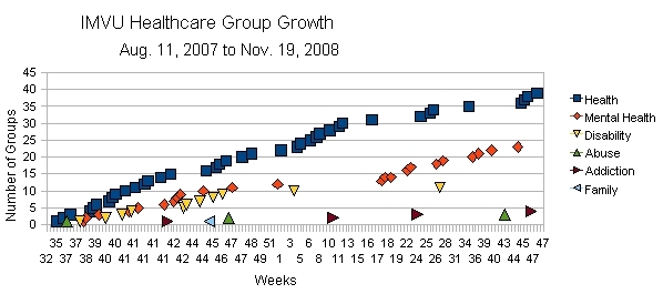 IMVU Healthcare Support Group Growth Rate