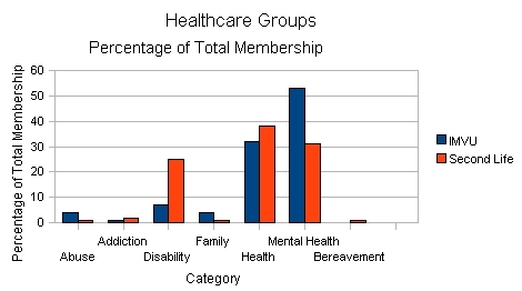 Membership Totals for Categories Compared to Second Life